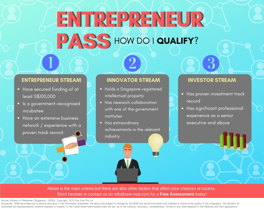 Singapore Entrepass Ep 2020 Eligibility Approval Guide