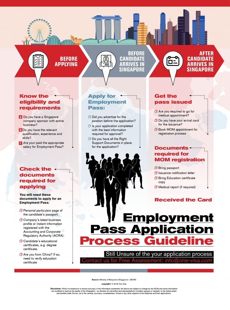 Employment Pass process guideline Infographic